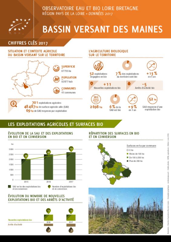 Observatoire eau et bio Loire Bretagne - Région Pays de la Loire - Données 2017 - Bassin versant des Maines - application/pdf