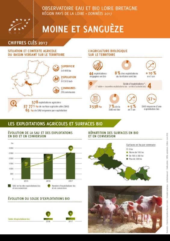 Observatoire eau et bio Loire Bretagne - Région Pays de la Loire - Données 2017 - Bassin versant Moine et Sanguèze - application/pdf