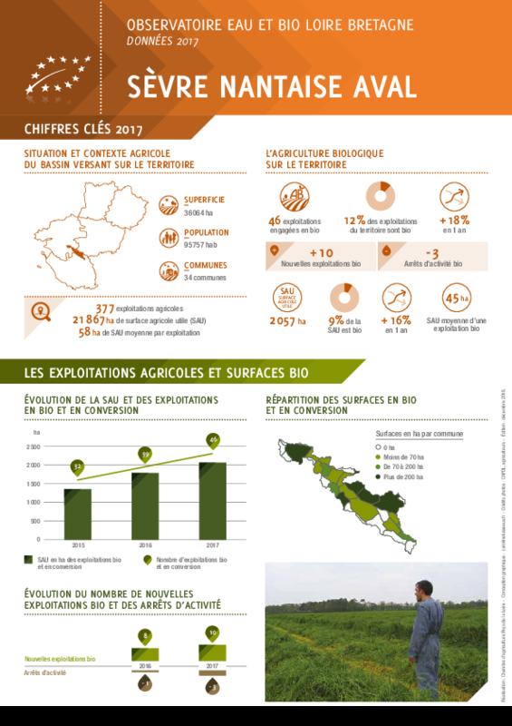 Observatoire eau et bio Loire Bretagne - Région Pays de la Loire - Données 2017 - Bassin versant Sèvre Nantaise aval - application/pdf